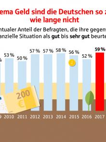 Vermögensbarometer 2018